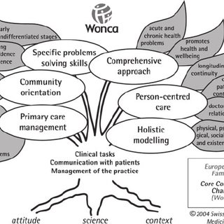 The WONCA tree: Core competencies and characteristics of