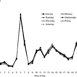 (PDF) Patterns in the recording of vital signs and early