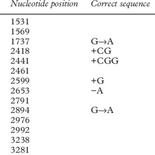 Corrections of H19 genomic sequence identified in all