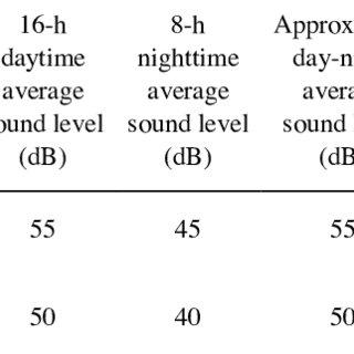 (PDF) Criteria for assessment of noise annoyance