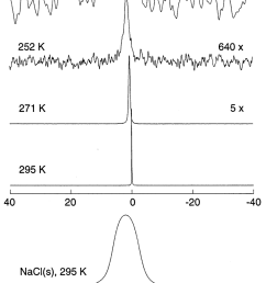 23 na nmr spectra for the same sample and temperatures as in figure 2 along [ 850 x 1209 Pixel ]