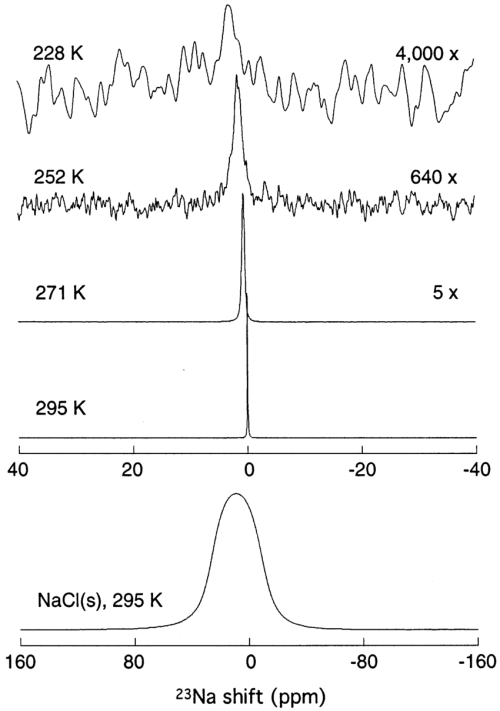 small resolution of 23 na nmr spectra for the same sample and temperatures as in figure 2 along