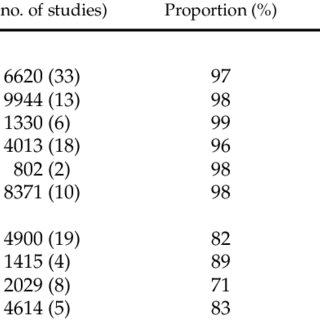 (PDF) Prehospital Emergency Care Flight Versus Ground Out