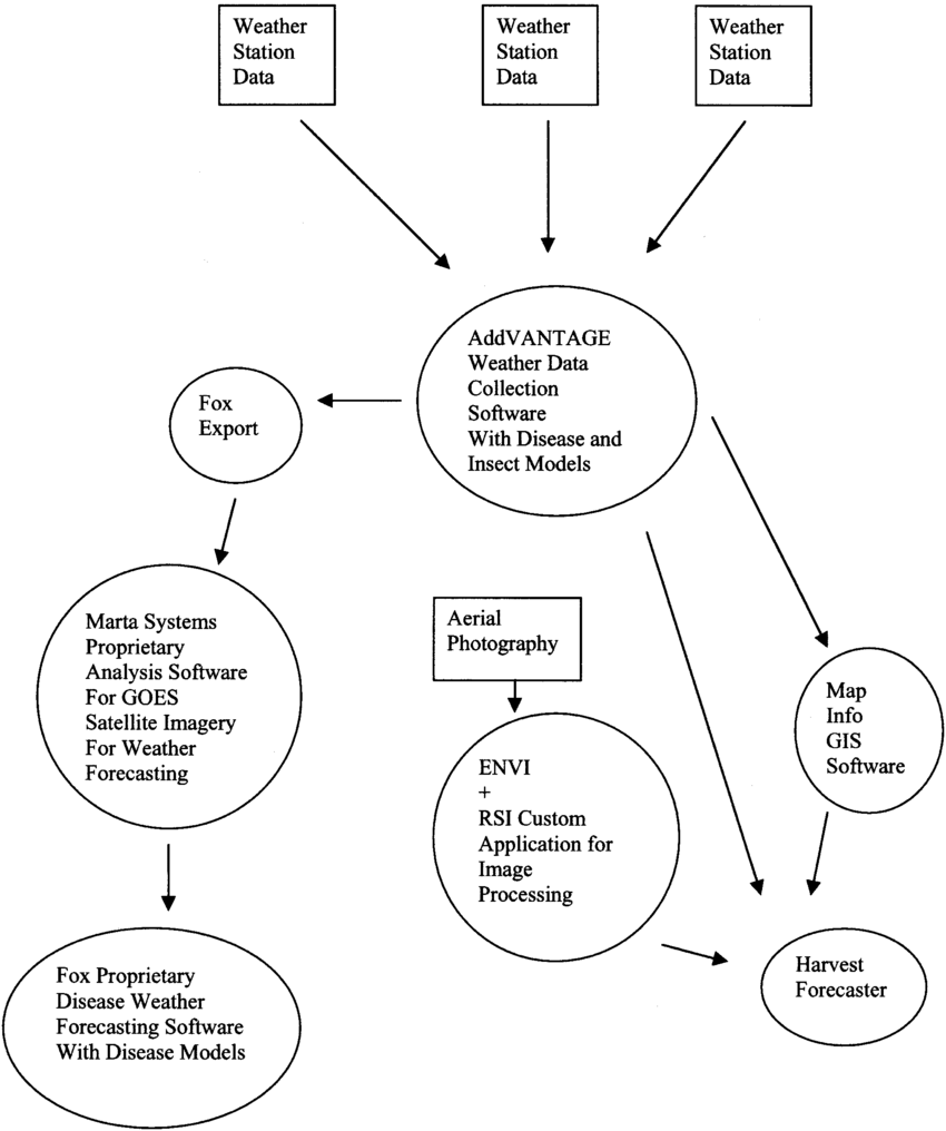 Flow chart of GIS data processing and softwares