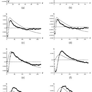 The lines show theoretical values of u 2 plotted as a