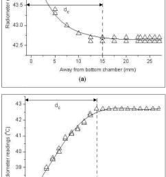 radiometer brightness temperature measurements taken inside the 42 6 c upper waterbath as a function of [ 850 x 1521 Pixel ]