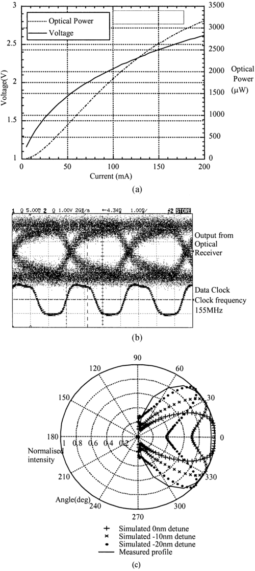small resolution of  b eye diagram for rcled modulated