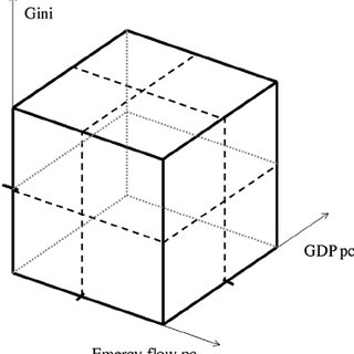 (PDF) The world economy in a cube: A more rational