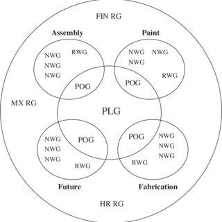 (PDF) Self-Managing Work Teams