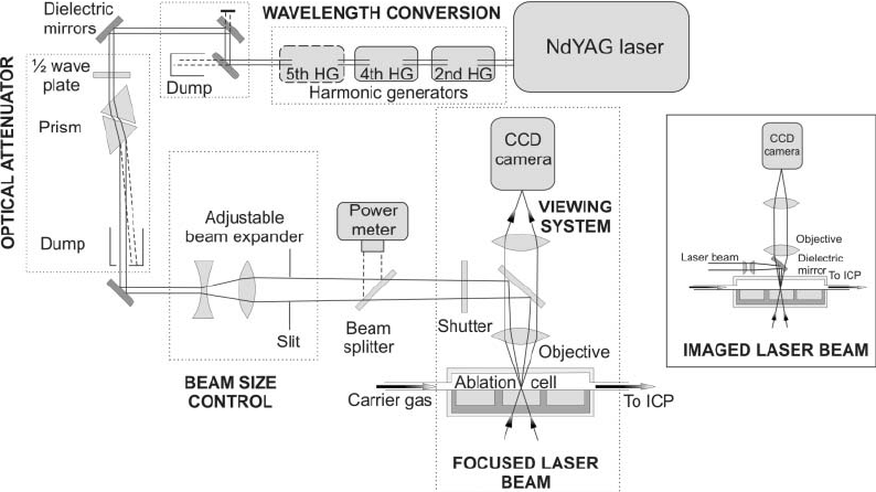 Schematics Of A Typical Laser Ablation System Modified