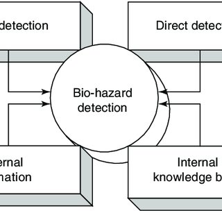 14 Schematic process model for integrated HACCP and bio