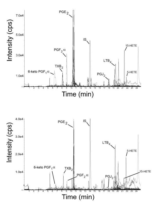 Representative reconstructed chromatograms of synovial