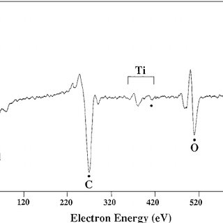 The AES spectrum of Ti-44Al-11Nb alloy before sputter