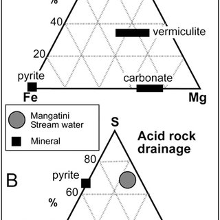 (PDF) Characterisation of Acid Mine Drainage in a High