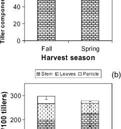 stem leaf and panicle weights of fall 2002 to spring 2004 harvested download scientific diagram [ 652 x 1324 Pixel ]
