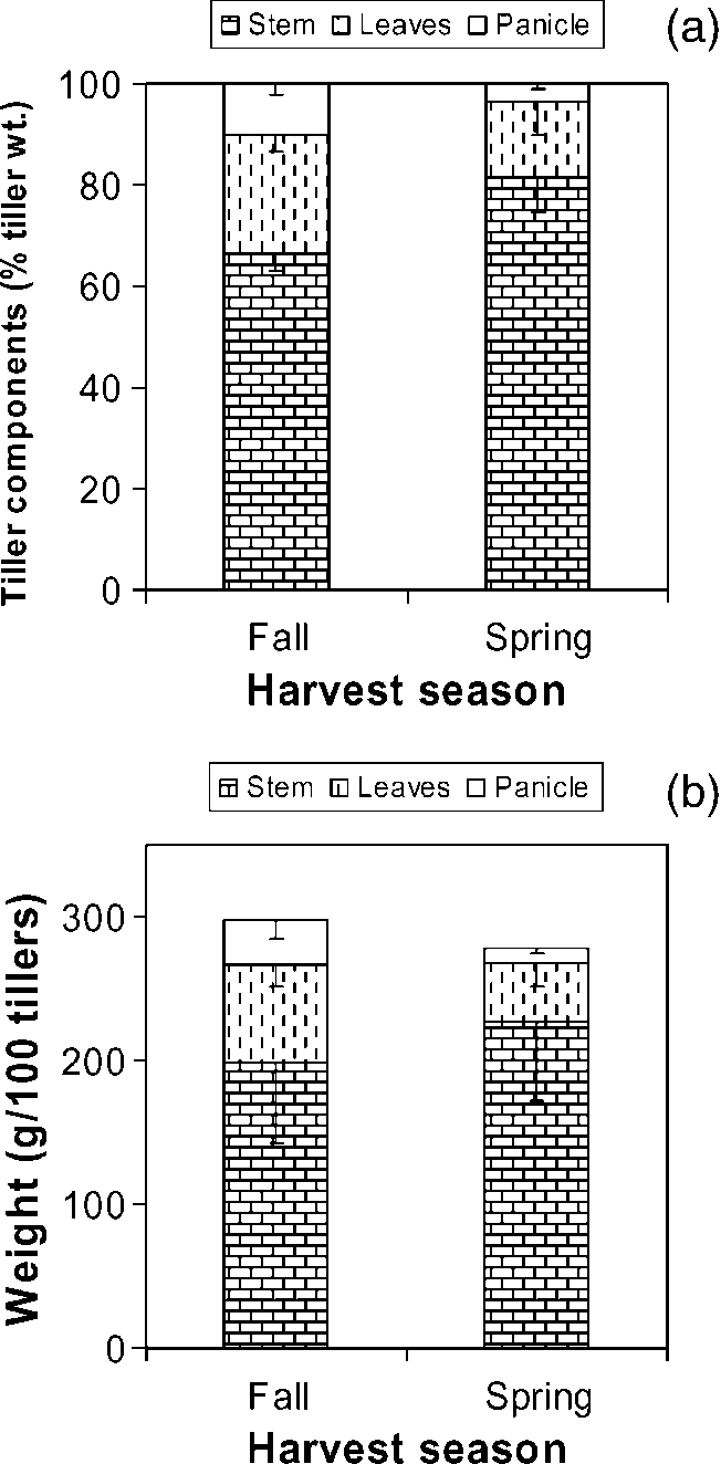 medium resolution of stem leaf and panicle weights of fall 2002 to spring 2004 harvested download scientific diagram