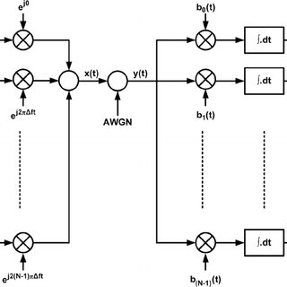 VLSI implementation layout of the 16 K FFT parallel
