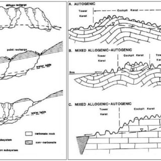 The comprehensive karst system schematically presents a