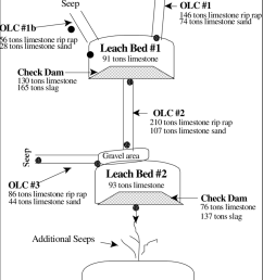 diagram of mccarty highwall amd treatment system acidic seep water enters the leach beds through [ 850 x 1211 Pixel ]