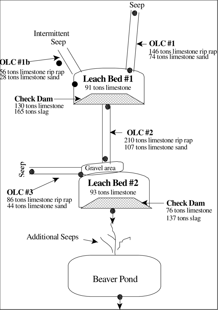 hight resolution of diagram of mccarty highwall amd treatment system acidic seep water enters the leach beds through
