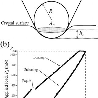 (PDF) Strain-related optical properties of ZnO crystals