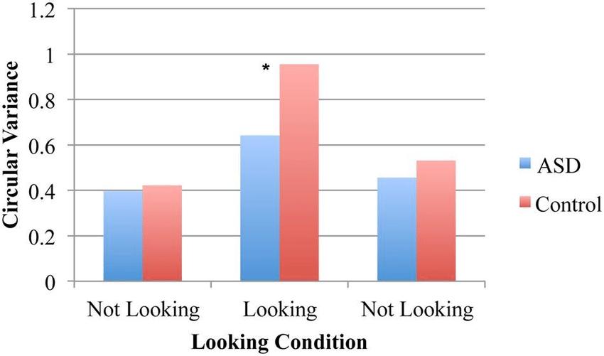 Circular variance for spontaneous coordination conditions. No...   Download Scientific Diagram