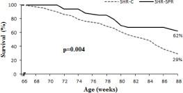Probability of survival; Log rank test: Kaplan-Meier. SHR