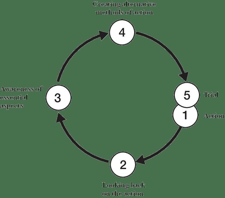 Modelo alaCT de Korthagen (2001). Acción o experiencia (1