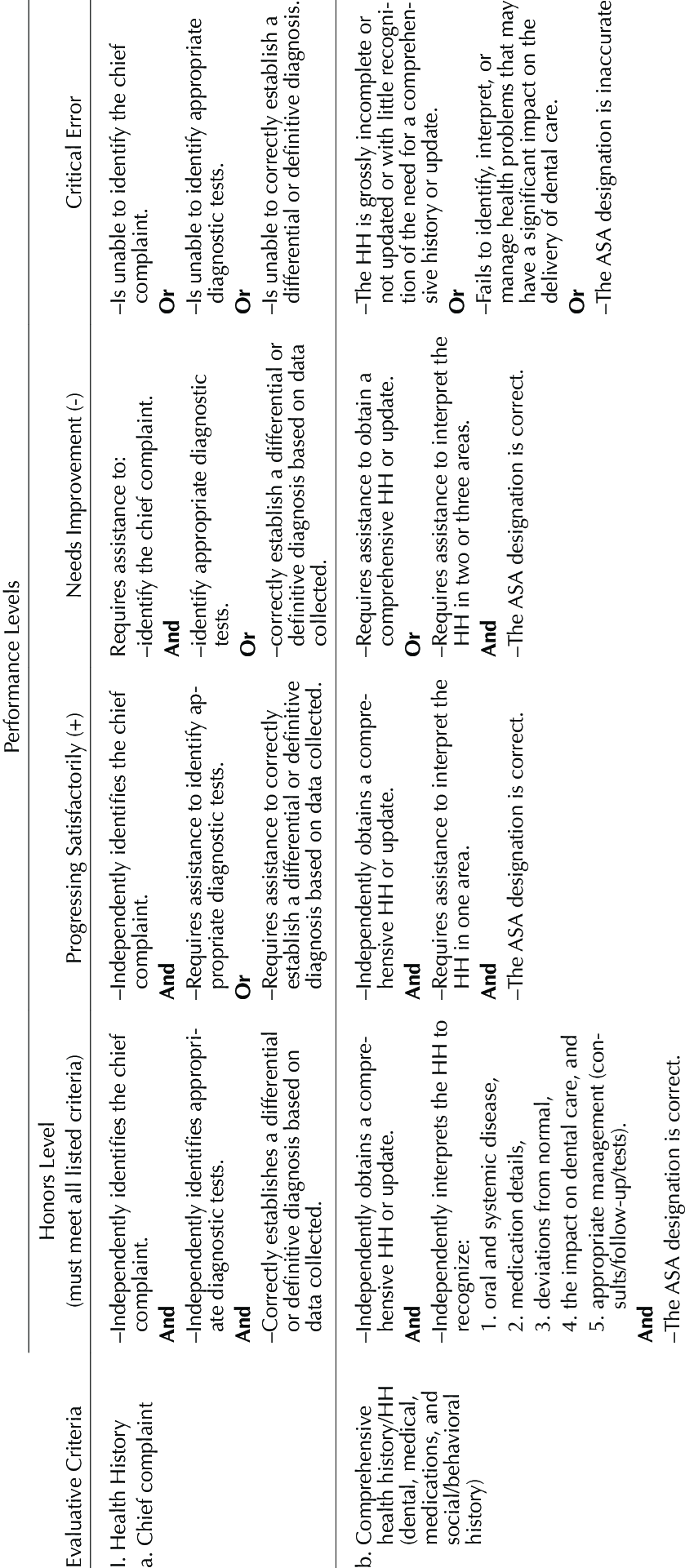 Oral diagnosis rubric used at the University of Pittsburgh