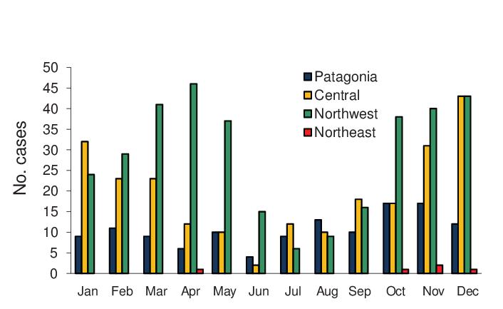 Hantavirus pulmonary syndrome case distribution, according to ...