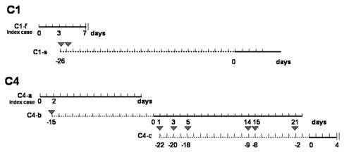 Contact events and incubation period of hantavirus pulmonary ...