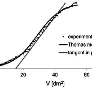 FTIR spectrum of: (a) sodium alginate, (b) polyvinyl