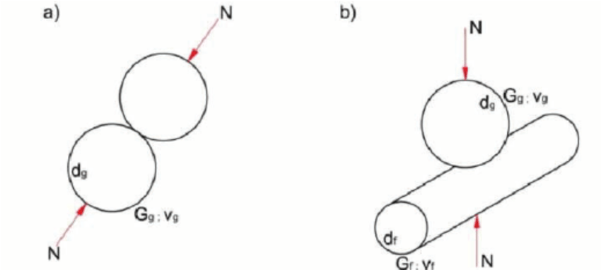 Hertz theory of contact mechanics, a) particles of soils