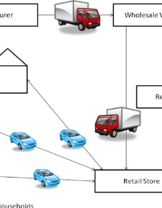 Traditional retail product flow diagram also download scientific rh researchgate