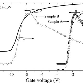 Drain current versus drain voltage of device B ( L g = 2 μ