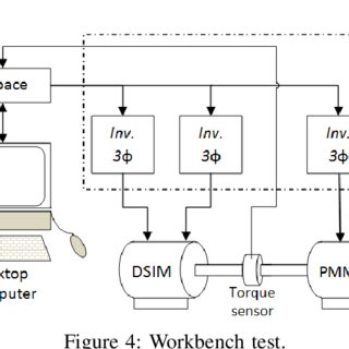 (PDF) Modeling and Parameter Identification of Double-Star