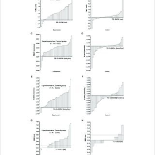 (PDF) Inter-individual variability in responses to seven