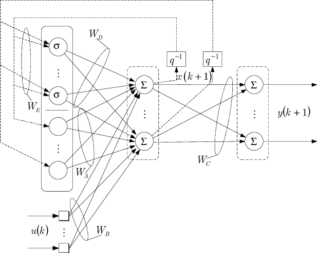 Non-linear state-space neural network block diagram