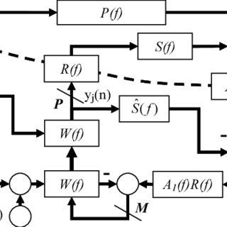 (PDF) PREVENTING NOISE AMPLIFICATION THROUGH ANTI-NOISE