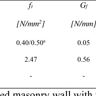 (PDF) Vertically perforated clay brick masonry for