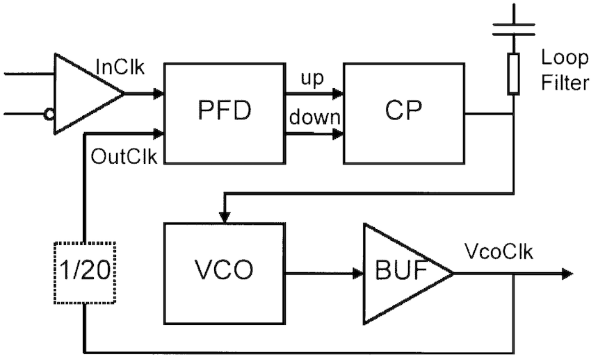 Block diagram of the clock-multiplying charge-pump PLL