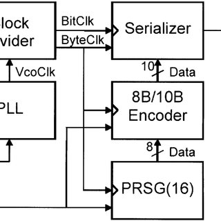 (PDF) A 0.13 μm CMOS serializer for data and trigger