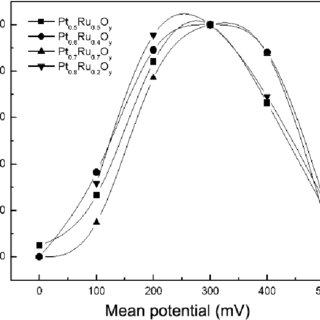SNIFTIR spectra of 0.1 mol/L methanol in 0.5 mol/L H 2 SO