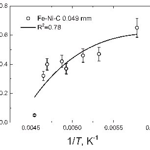 (PDF) Athermal Martensite Transformation Curve