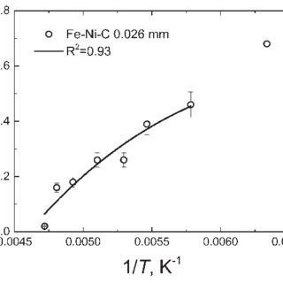 Volume fraction of martensite plates per unit of volume