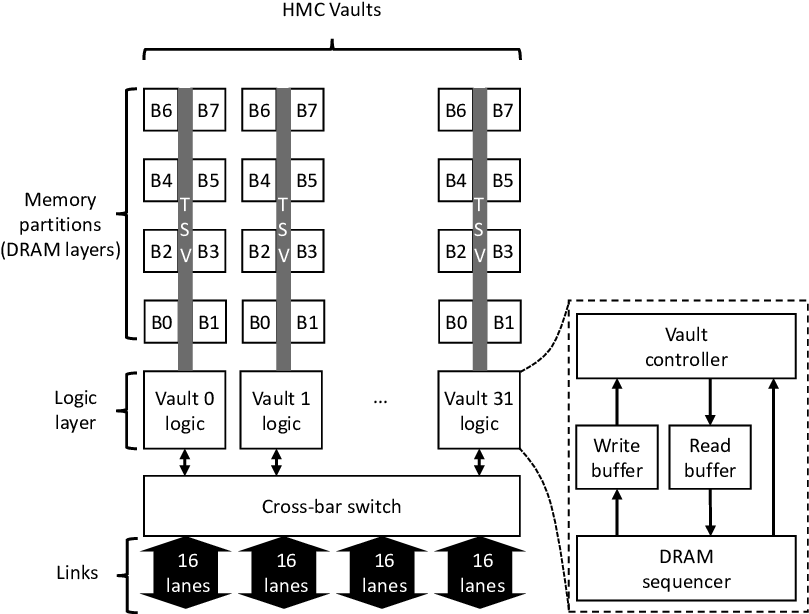 HMC block diagram formed by 32 vaults with 8 banks each