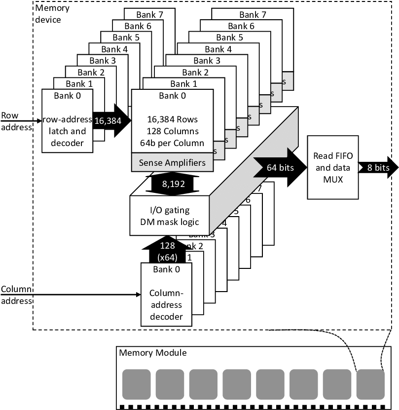 DDR 3 x8 functional block diagram of a single device