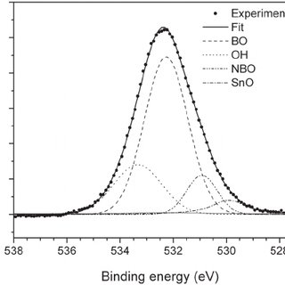 (PDF) Aqueous corrosion of a commercial float glass
