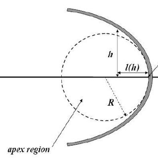 The schematic diagram of a conic section. The area inside