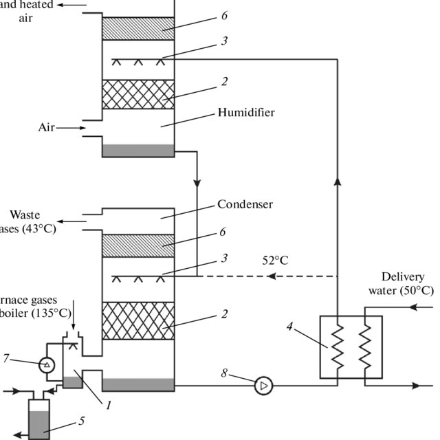 (PDF) Effect of a condensation utilizer on the operation